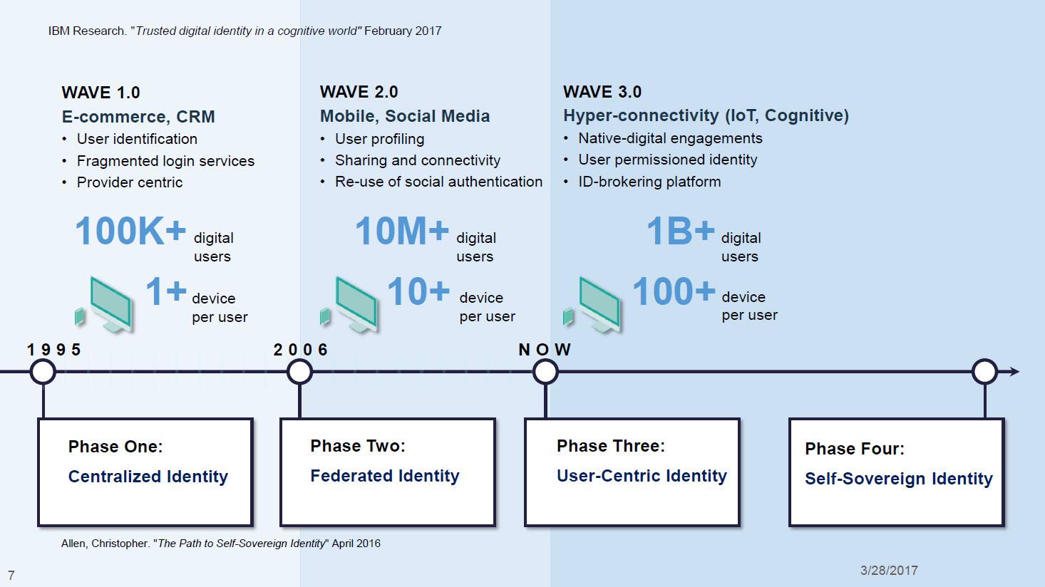 IBM InterConnect Blockchain Identity Management Evolution