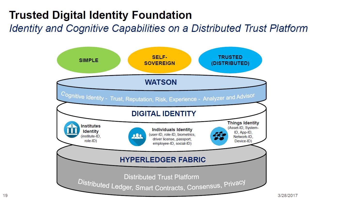 IBM InterConnect Blockchain Identity Management Foundation