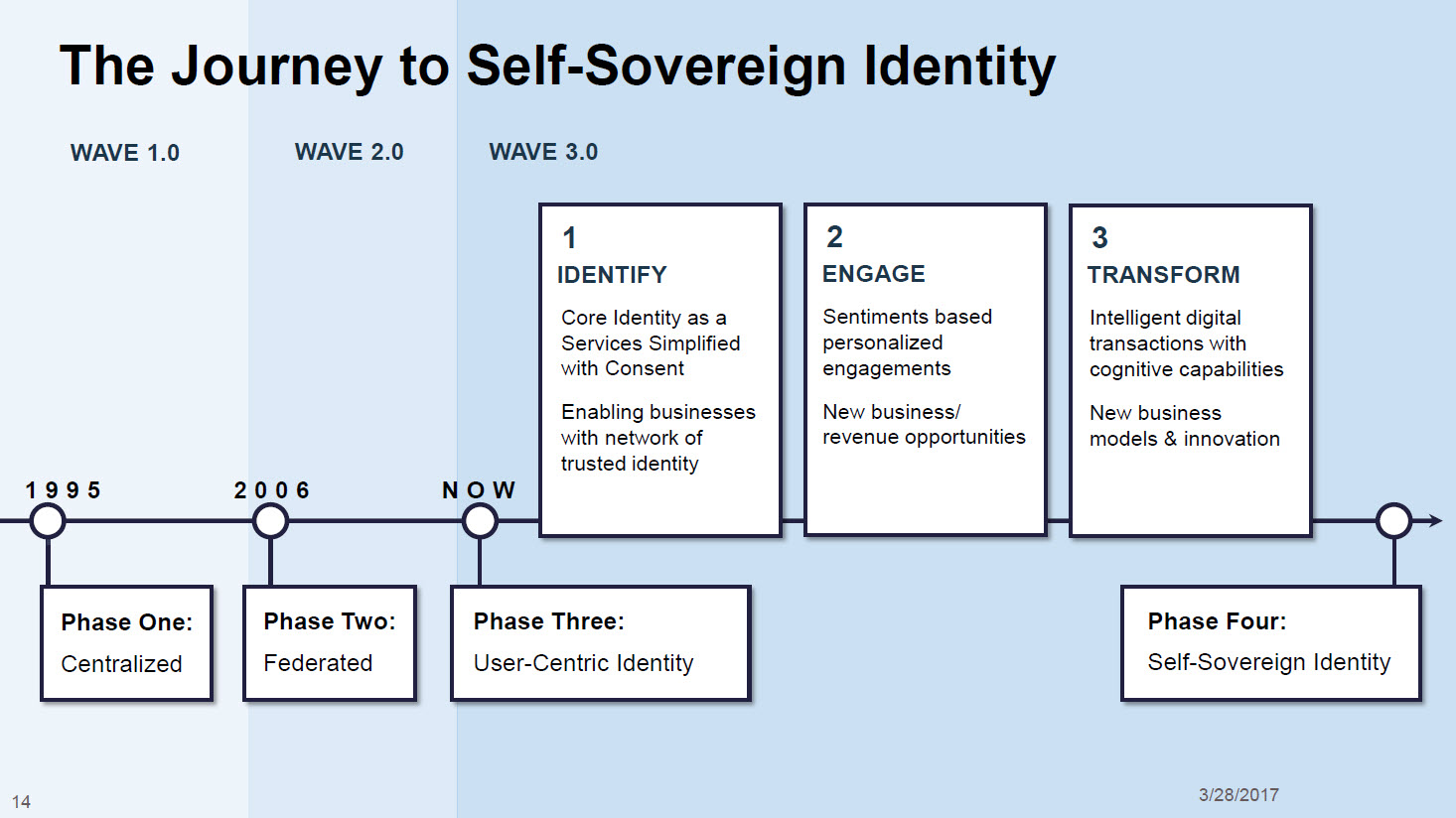 IBM InterConnect Blockchain Identity Management Self-Sovereign