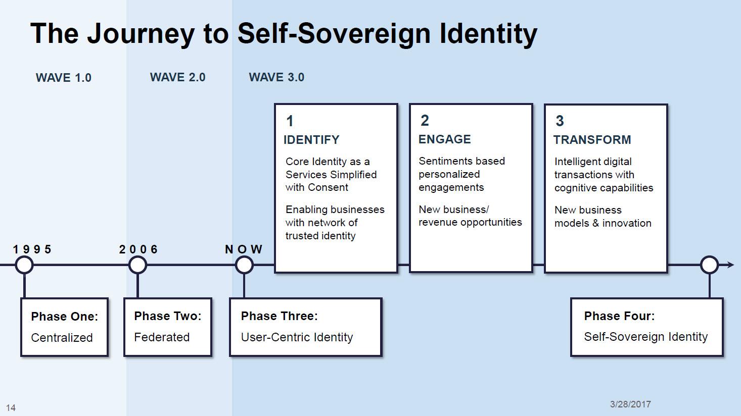 IBM InterConnect Blockchain Identity Management Self-Sovereign