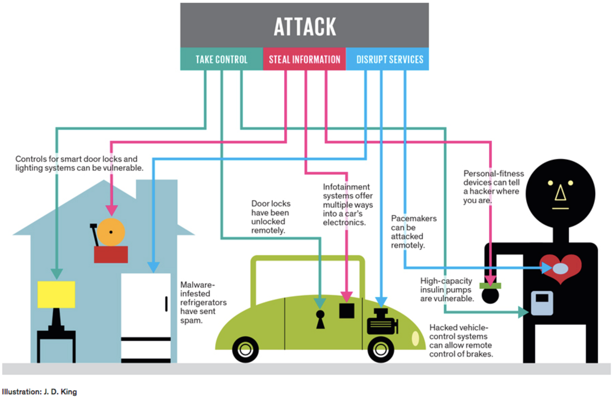 the different types of service attacks and how to block it Internet firewalls: frequently asked questions  exposure to a denial-of-service attack in fact, if you block everything but http traffic to that host, an attacker.