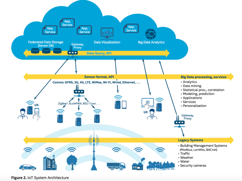 IoT-solution-architecture