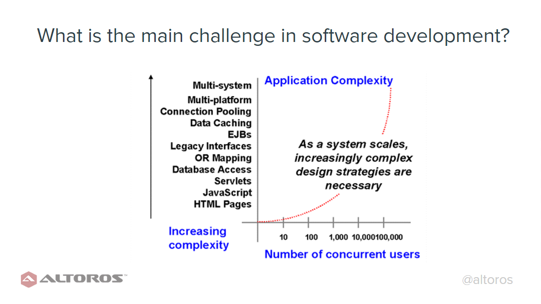 Software-Development-Challenges