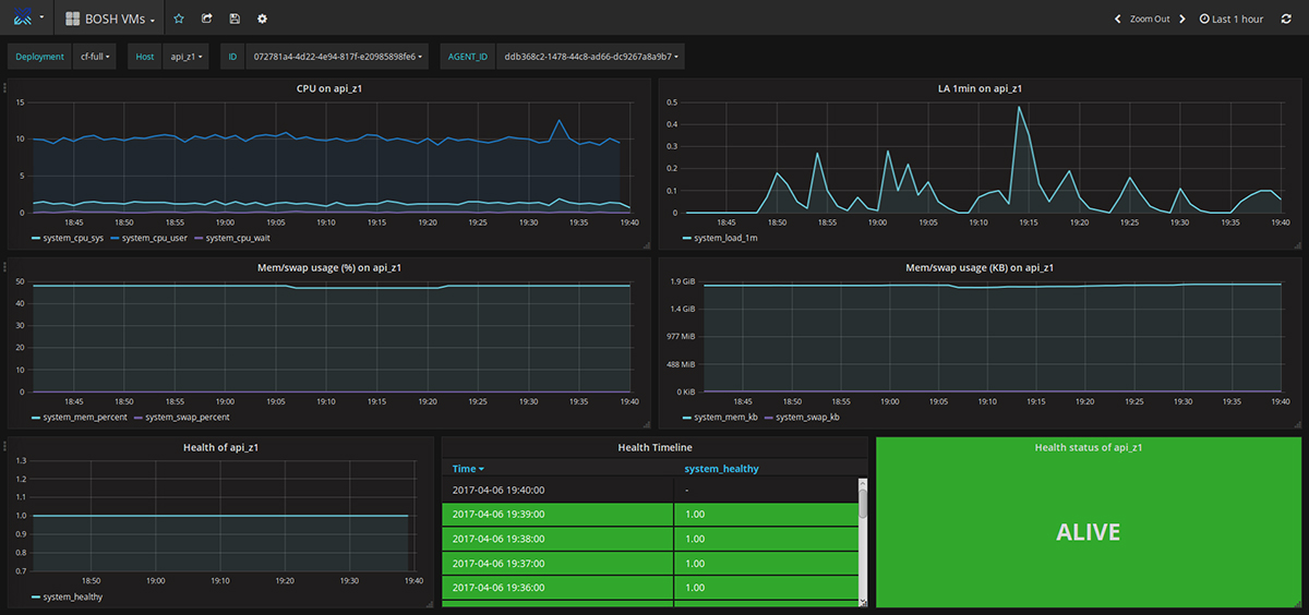 heartbeat-monitoring-solution-for-cloud-foundry-bosh
