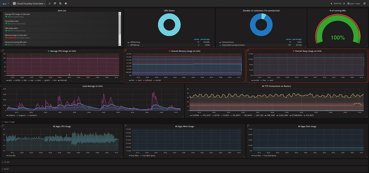 heartbeat-monitoring-solution-for-cloud-foundry-dashboard-overview-of-cf-metrics