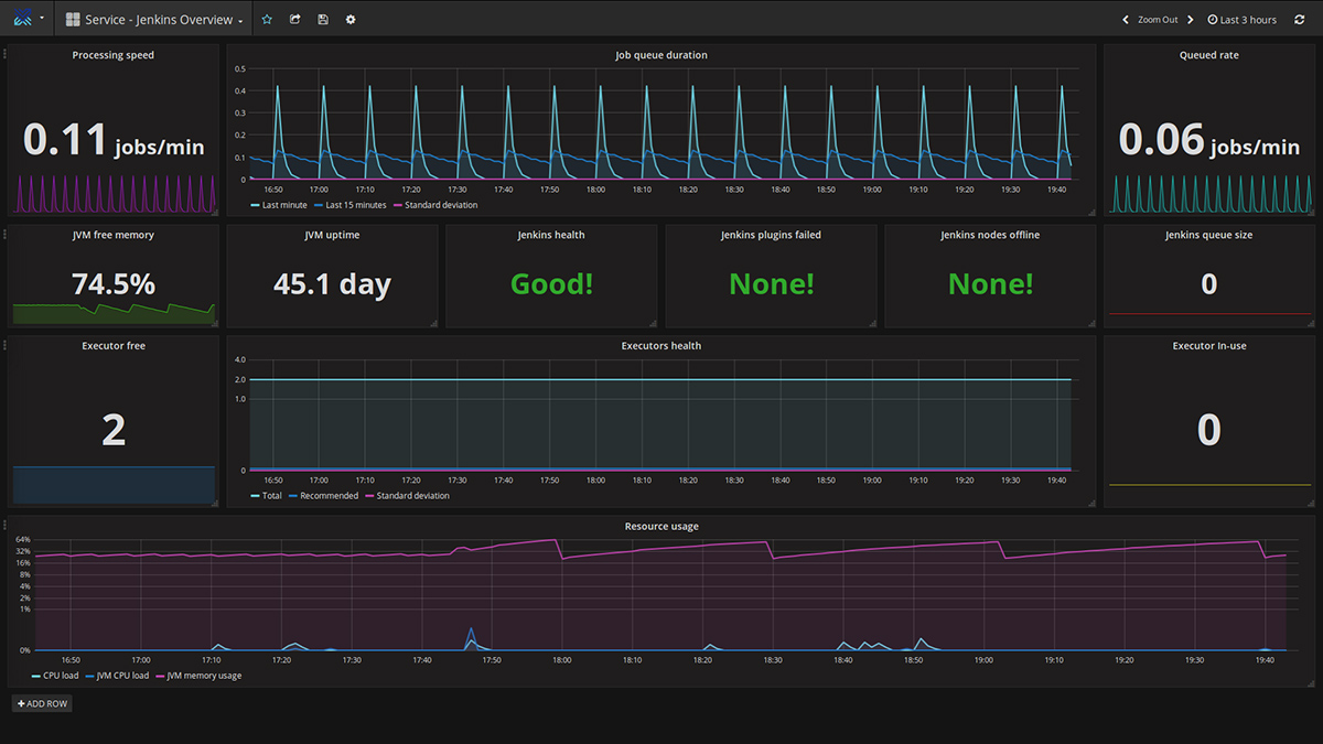 heartbeat-monitoring-solution-for-cloud-foundry-jenkins