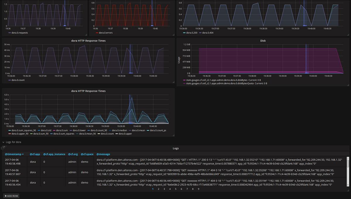 heartbeat-monitoring-solution-for-cloud-foundry-standard app metrics-logs-ELK