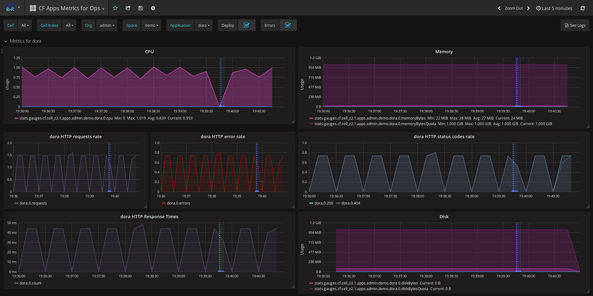 heartbeat-monitoring-solution-for-cloud-foundry-standard-app-metrics