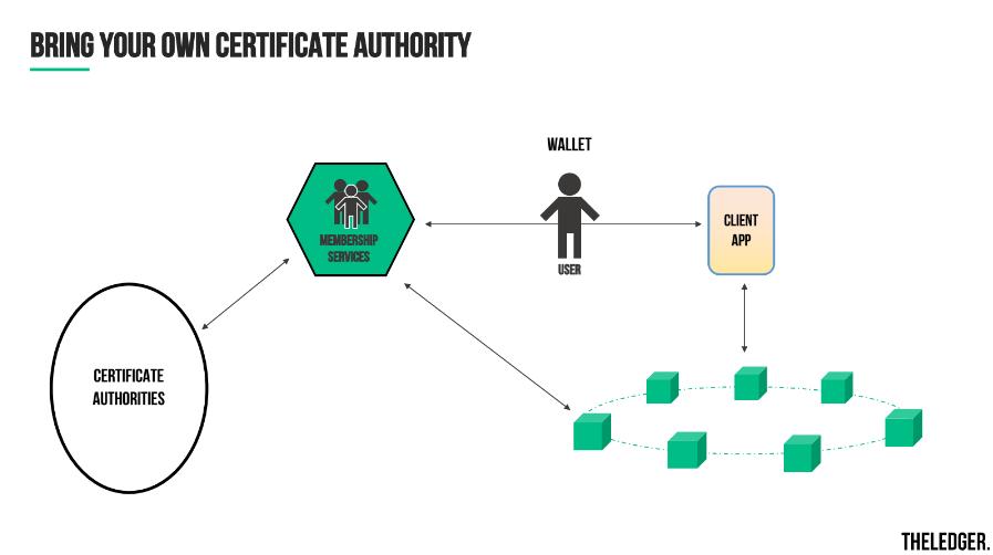 hyperledger-fabric-v1-general-availability-certificate-authority-v11