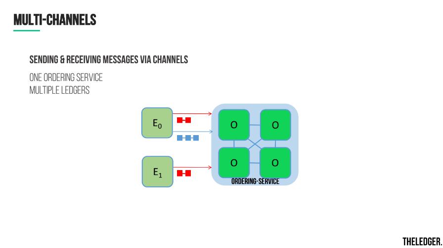 hyperledger-fabric-v1-general-availability-multi-channels-v11