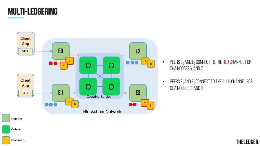hyperledger-fabric-v1-general-availability-multi-ledgering-v11