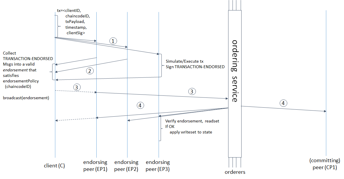 hyperledger-fabric-version-1-0-alpha-sample-transaction-path