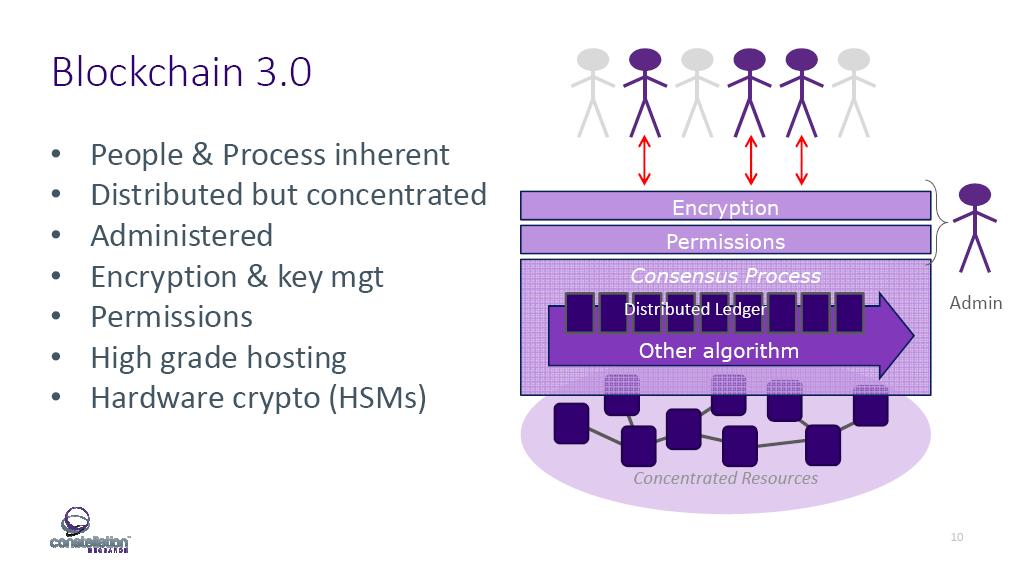 ibm-interconnect-blockchain-3-0-steve-wilson