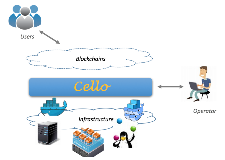Hyperledger Cello Simple Graphic