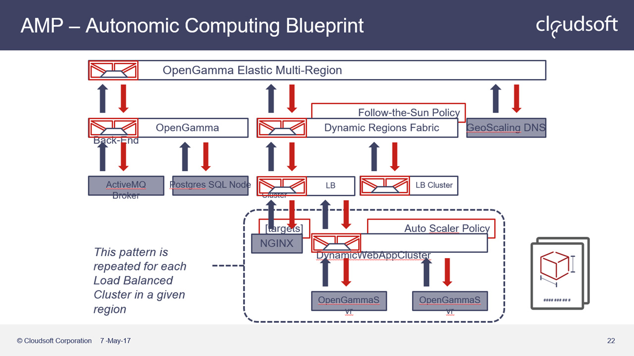 Cloudsoft Deploys Blockchain Apps Faster With Hyperledger Fabric Logic 7 Amp Diagram Ibm Interconnect 2017 Autonomic Computing Blueprint