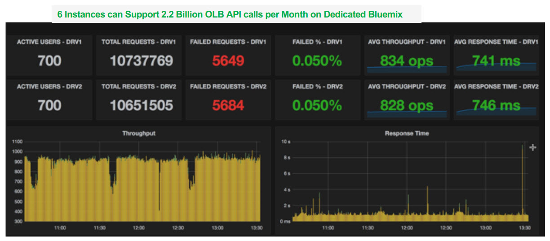IBM InterConnect 2017 Online Banking Bluemix dedicated results v2