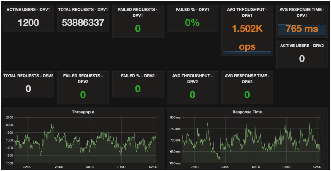 IBM InterConnect 2017 Online Banking Bluemix diego results