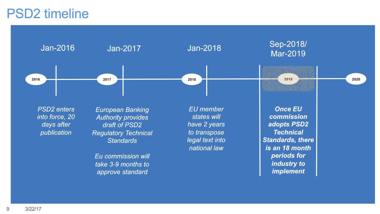 IBM InterConnect 2017 Trusteer Digital Transformation Banking Security PSD2 Timeline