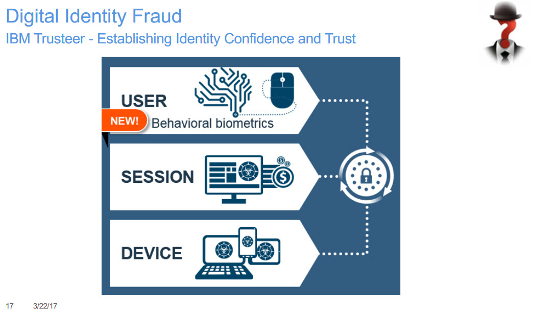 IBM InterConnect 2017 Trusteer Digital Transformation Banking Security identity