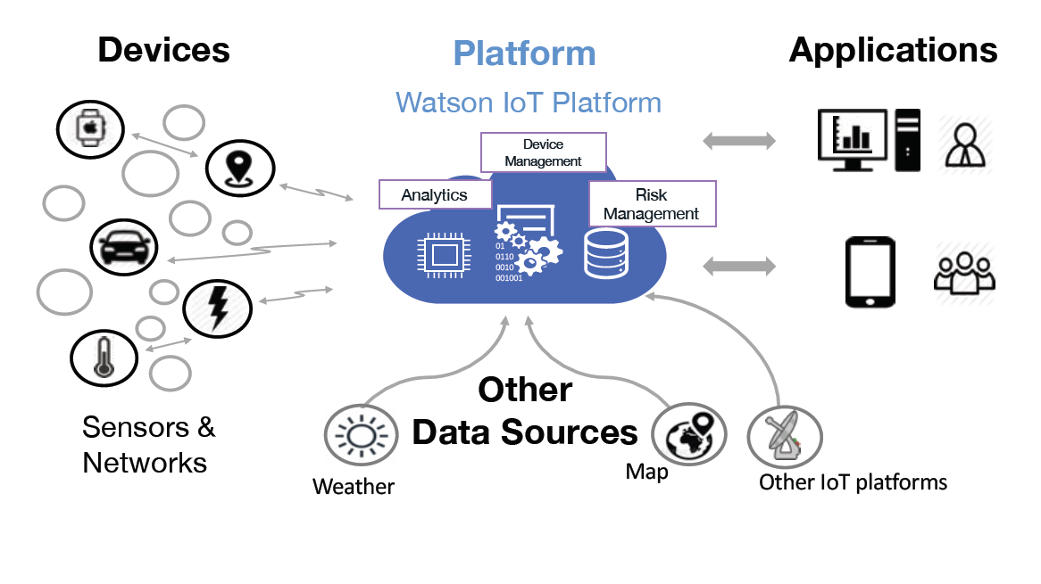 IBM InterConnect Blockchain Hyperledger Fabric Watson IoT Platform overview