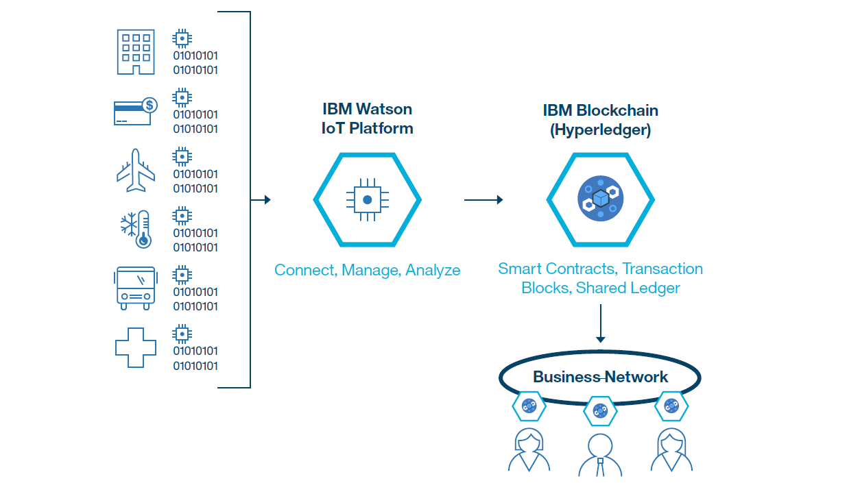 IBM InterConnect Blockchain Hyperledger Fabric Watson IoT Platform sensors