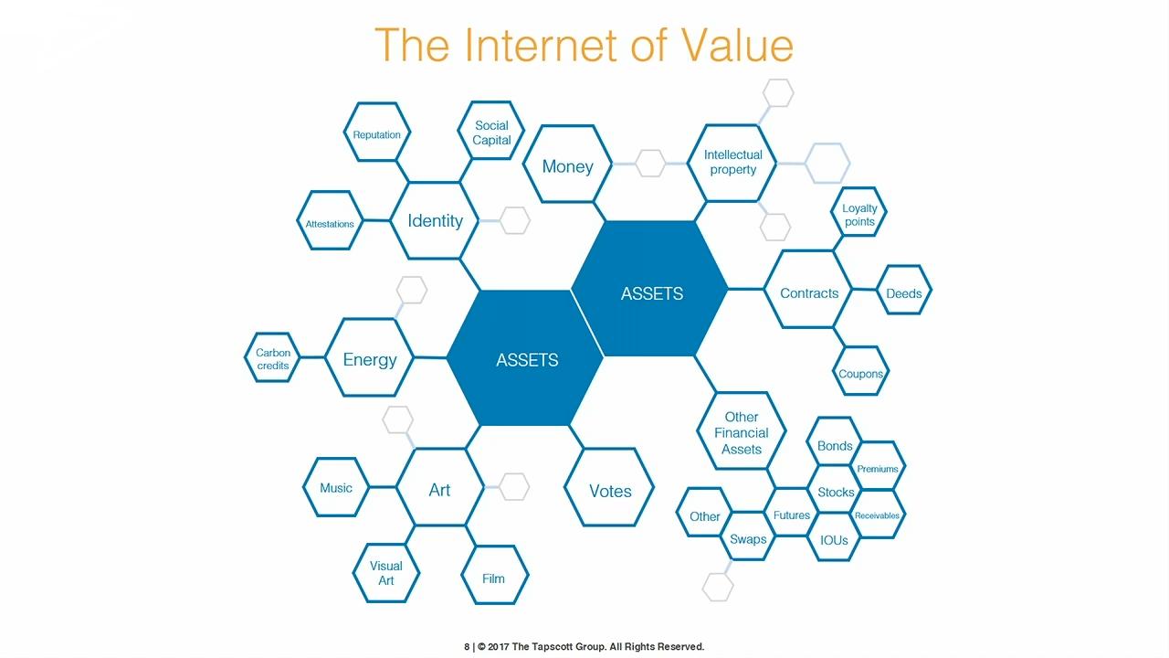 IBM InterConnect Dan Tapscott Blockchain Next Generation Internet Value v2