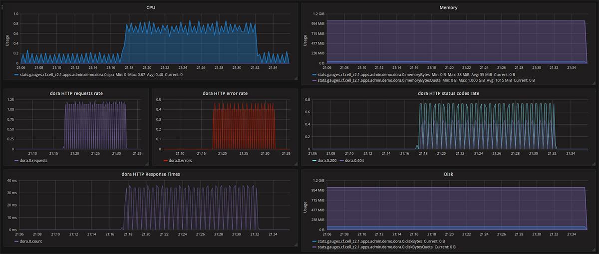 cloud-foundry-deployment-metrics-application-visualized