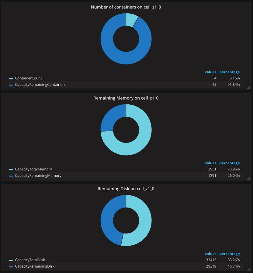 cloud-foundry-deployment-metrics-diego