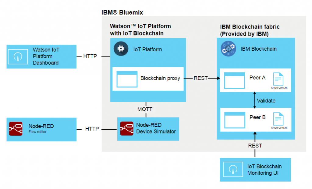 ibm-watson-blockchain-nodered-architecture