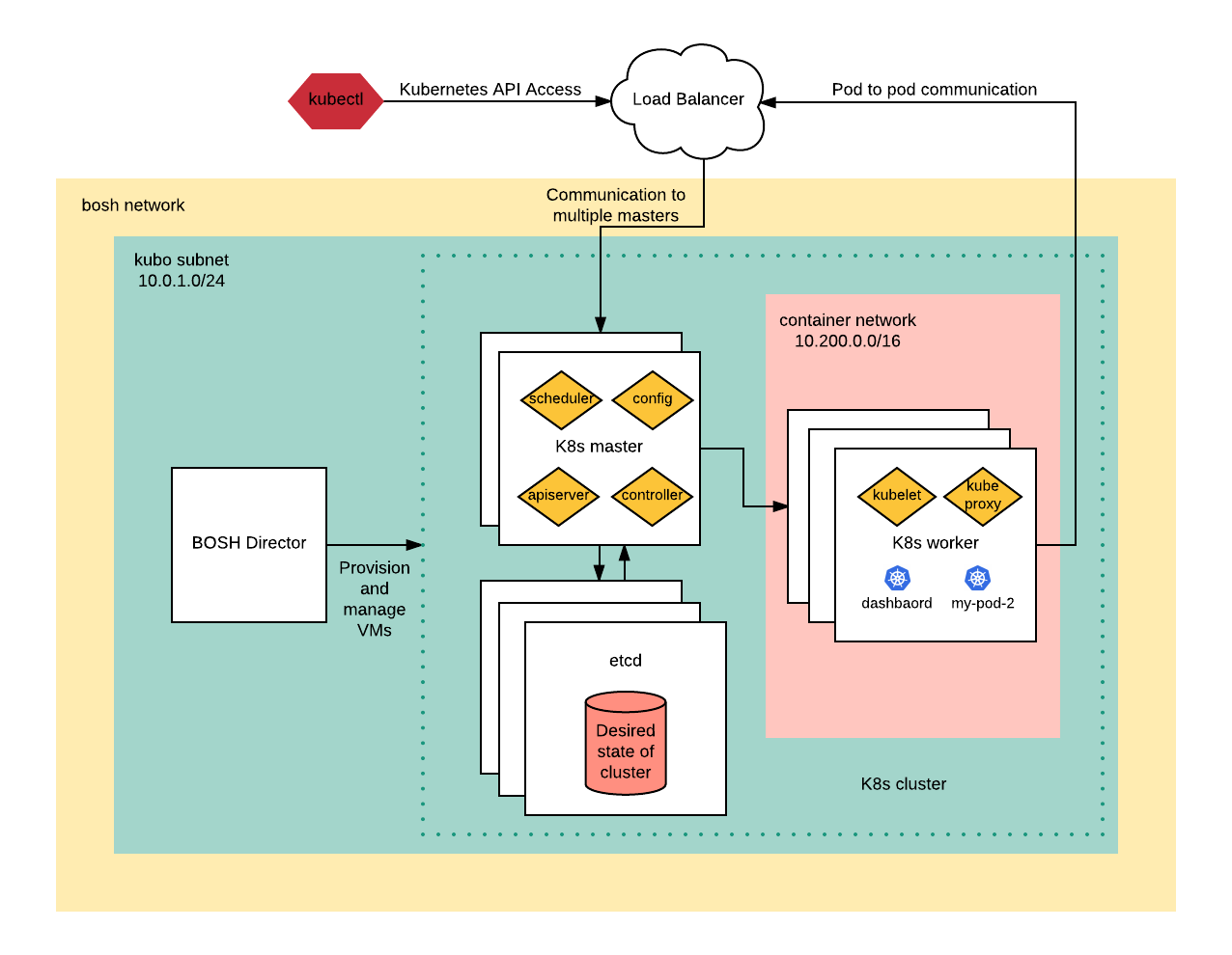 kubo-architecture-cloud-foundly-cab-call