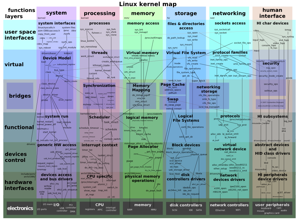 linux-kernel-map