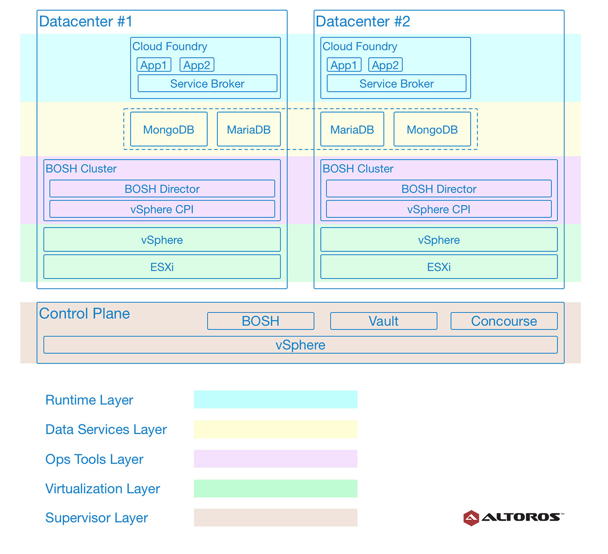 multi-data-center-cloud-foundry-reference-architecture-using-concourse-vault-bosh-layers-of-an-active-active-deployment-v11