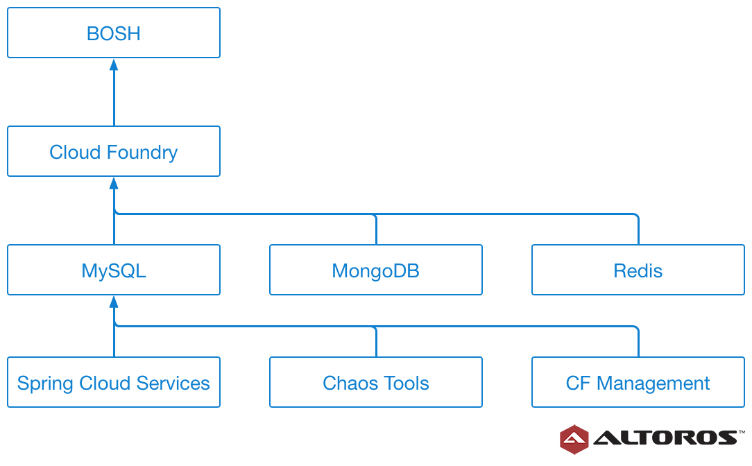 pipeline-dependencies-multi-datacenter-cloud-foundry-reference-architecture-using-vault-and-concourse