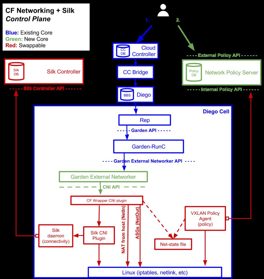 CF Summut-Zalesov-Container-Networking