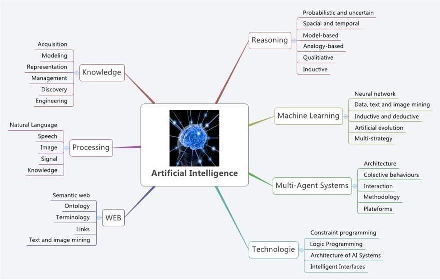 Catalyst AI Disciplines
