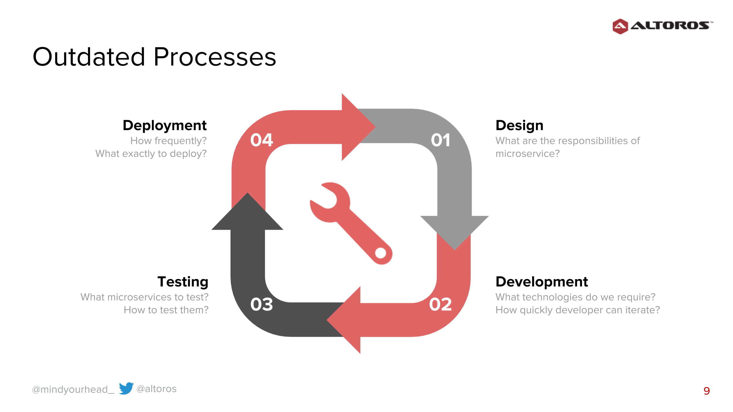 Over-Engineering Slides-Outdated processes