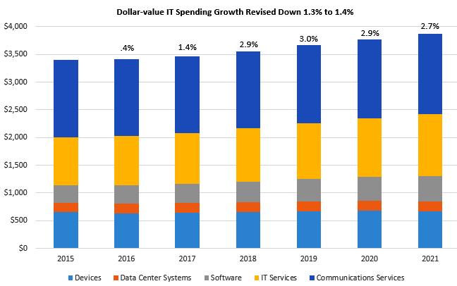 dollar-value-it-spending-growth-revised-down-gartner