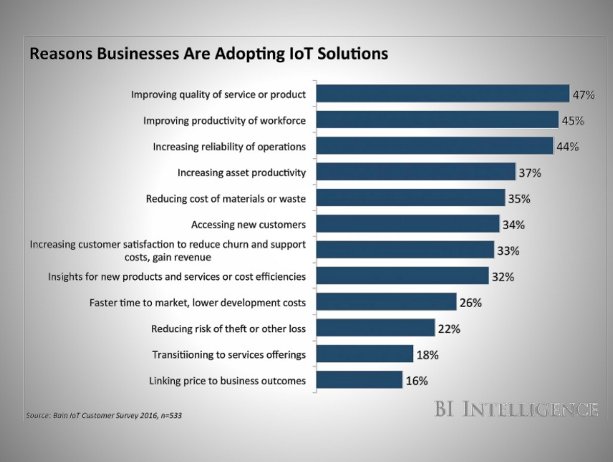 reasons-why-businesses-adopt-iot