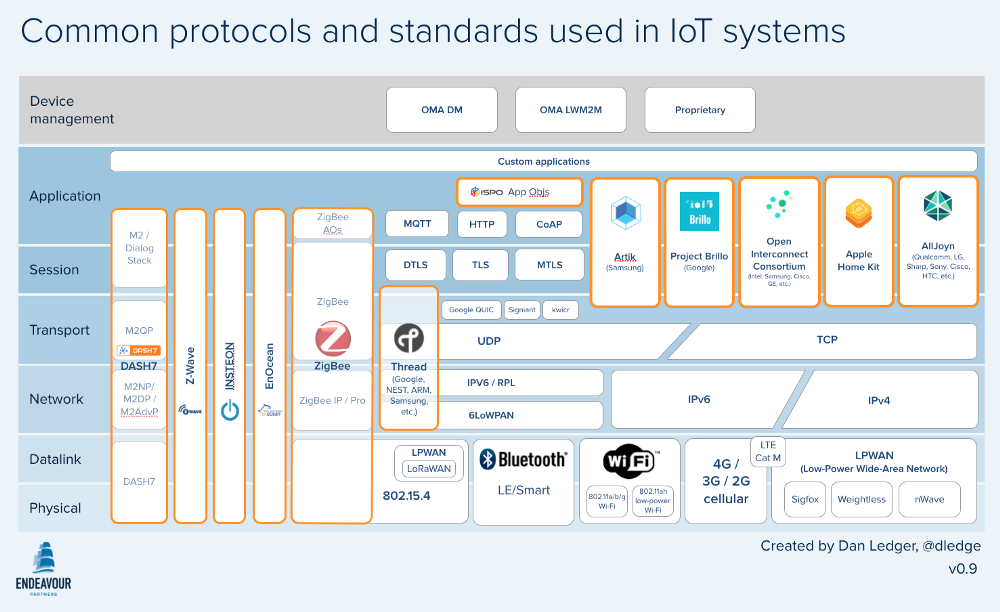 standards-and-protocols-used-in-the-internet-of-things