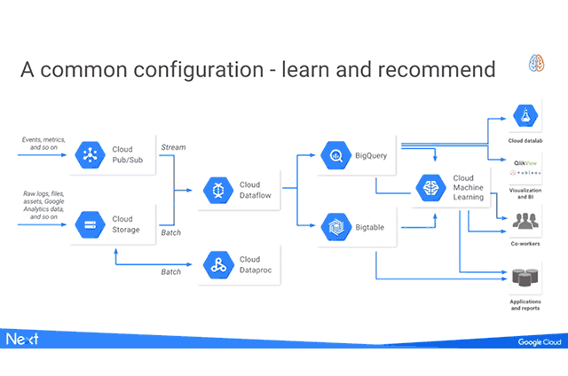 TensorFlow for Recommendation Engines and Customer Feedback Analysis