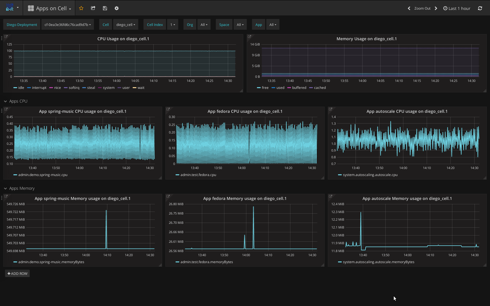 Cloud-Foundry-Heartbeat-logging-monitoring-app-on a Diego cell