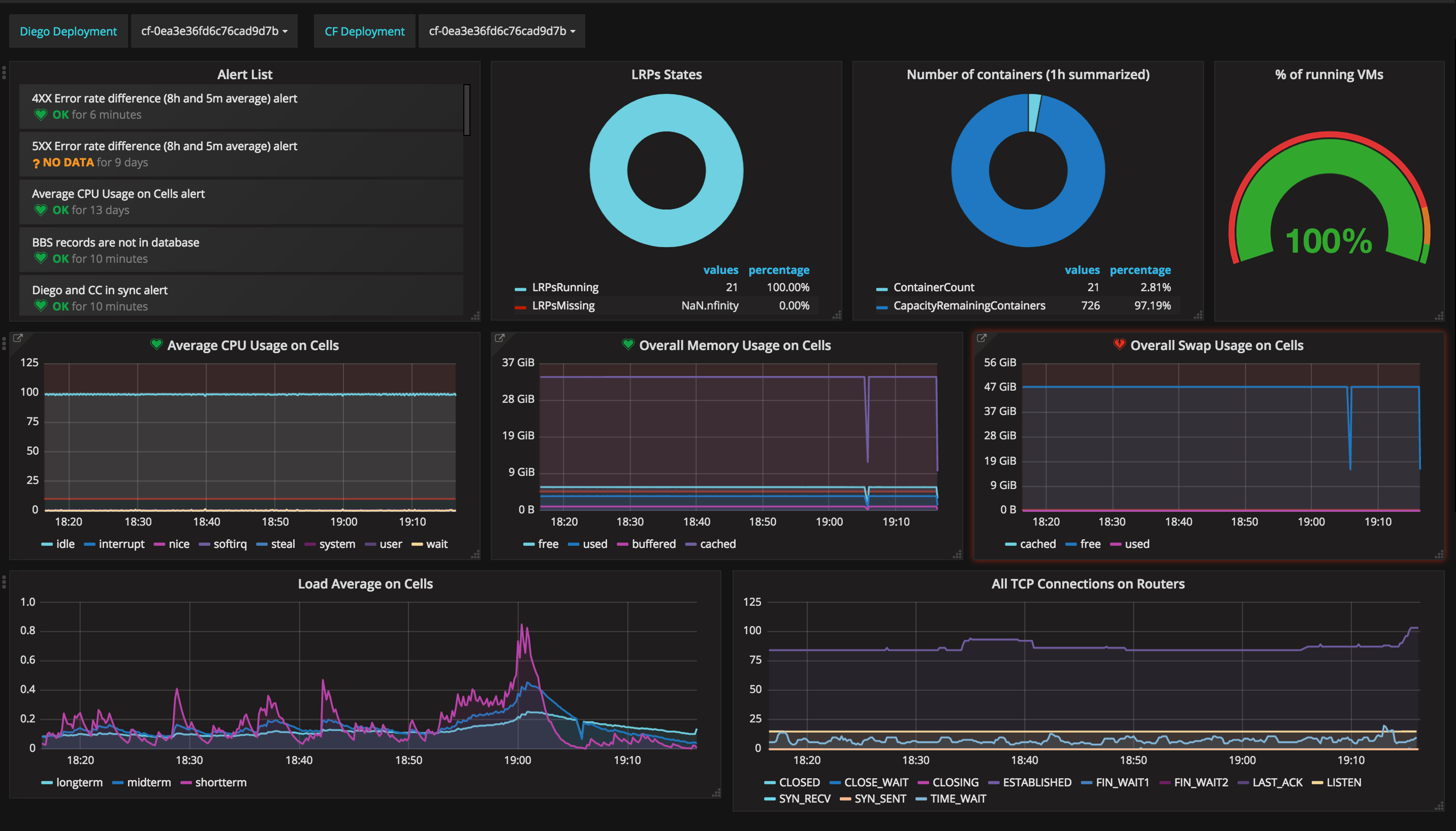 Cloud Foundry-Heartbeat-logging-monitoring-metrics