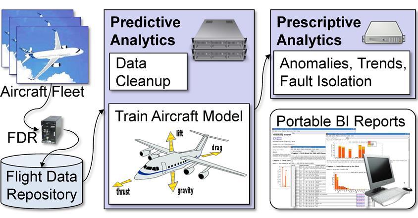 Predix Digital Twin IIoT Mitek Analytics Performance