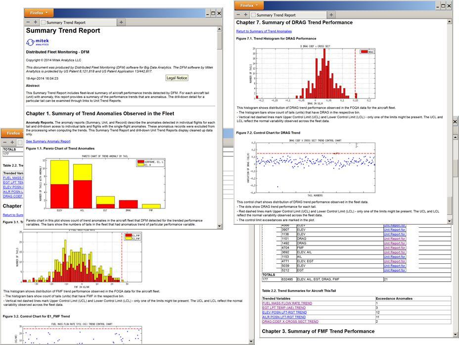 Predix Digital Twin IIoT Mitek Analytics Reports