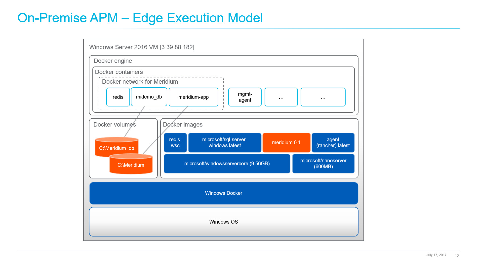 Predix Peter Ngai GE Edge Computing Containerization Docker APM Execution Model