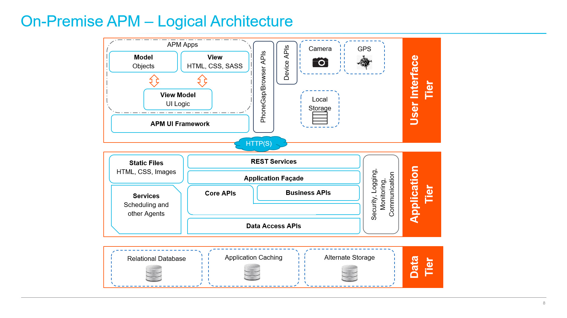 Predix Peter Ngai GE Edge Computing Containerization Docker APM Logical Architecture