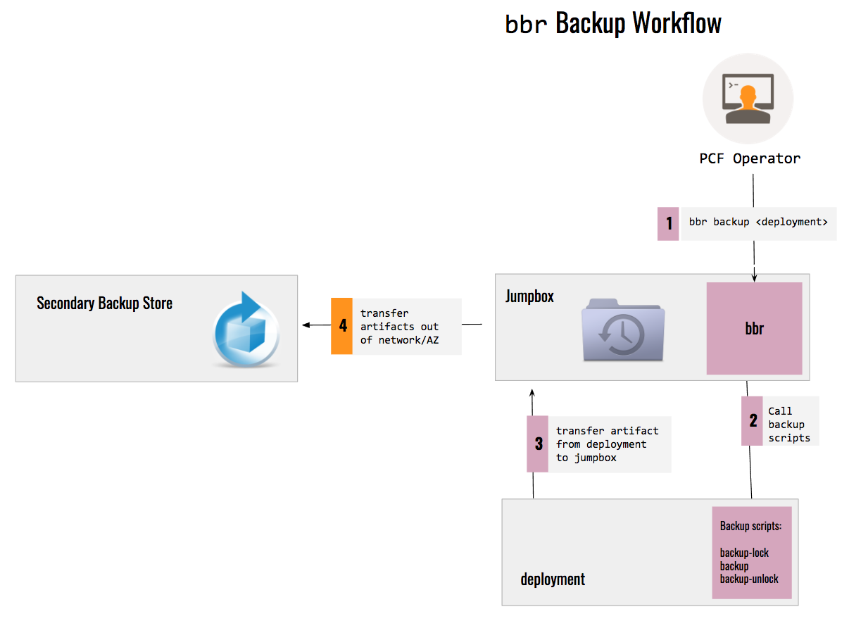 backup-flow-bosh-backup-and-restore-project-oss-cloud-foundry