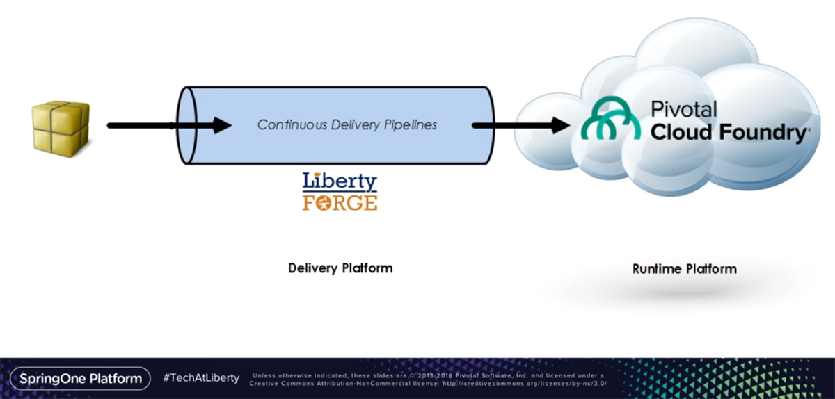 delivery-pipeline-at-liberty-mutual-insurance-v11