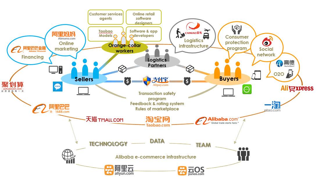 digital transformation alibaba