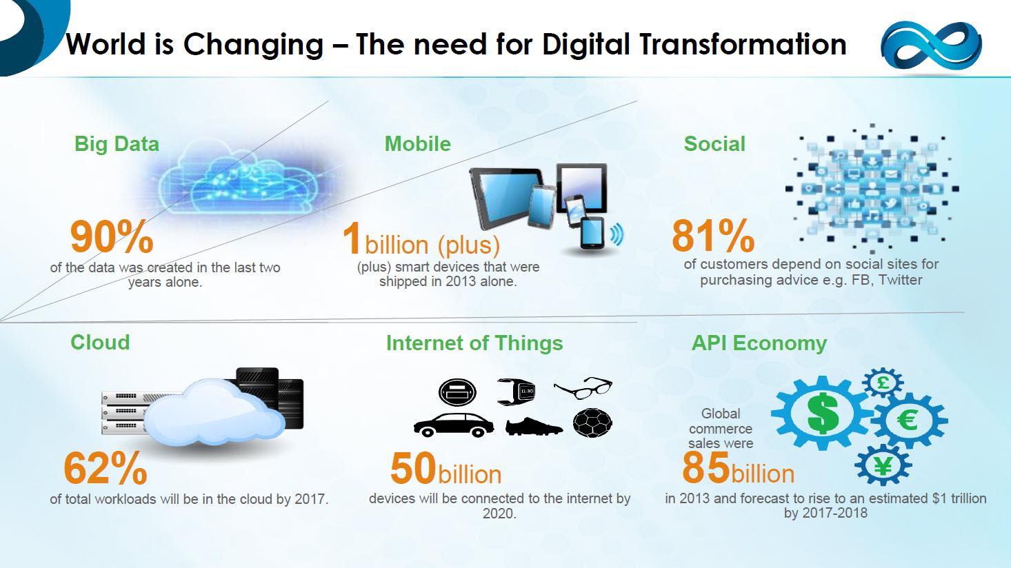 digital transformation kellton tech